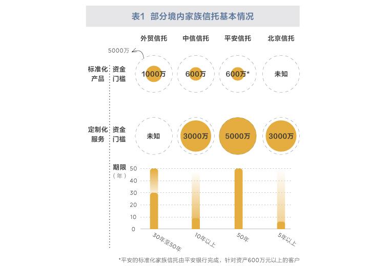 中国家族信托大数据